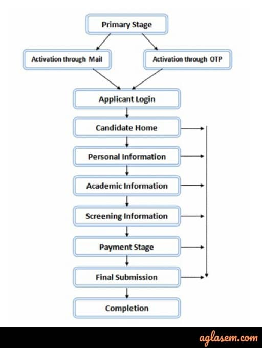 BARC 2020 Online Application