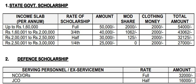 Sainik School Kunjpura Scholarship