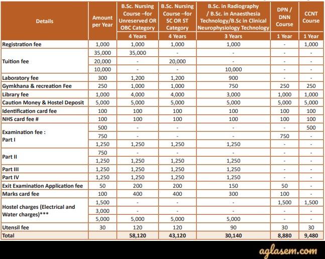 NIMHANS 2020 UG/ Diploma Courses Fees