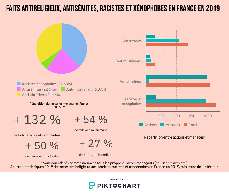 Infographie_actes_racistes_ok