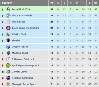 Screenshot_2020-01-29 Risultati Calcio a 5 Serie C2 Girone B - Puglia - Tuttocampo it
