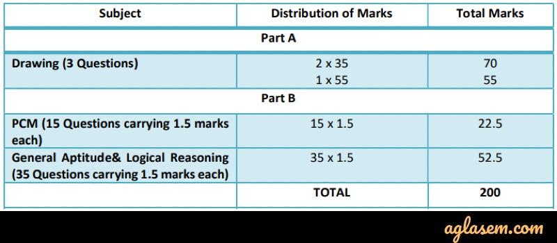 NATA 2020 Exam Pattern