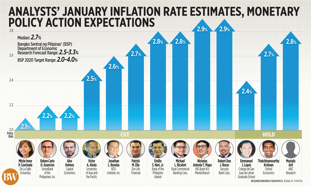 Analysts' January inflation rate estimates, monetary policy action expectations