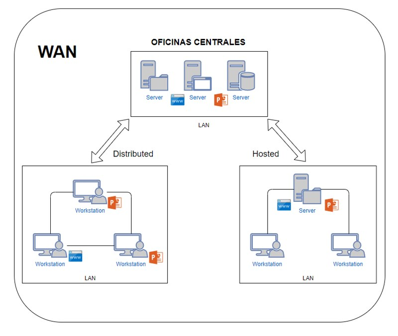 Diagrama de BranchCache hosted y distributed