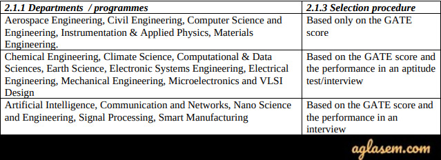 IISc Admission 2020 IISc Admission 2020 - M.Tech, Ph.D, Research, Interview Schedule, Cut Off