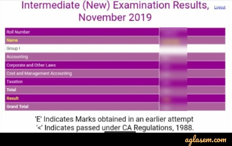 CA Foundation nov 2019 result