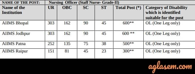 AIIMS 2020 vacancies Nursing officer