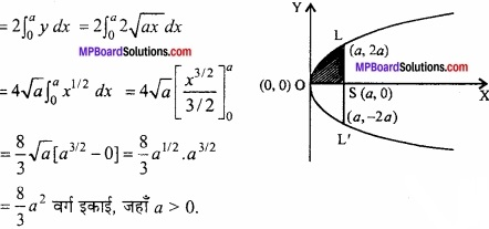 MP Board Class 12th Maths Important Questions Chapter 8 समाकलनों के अनुप्रयोग img 20