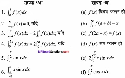 MP Board Class 12th Maths Important Questions Chapter 8 समाकलनों के अनुप्रयोग img 4
