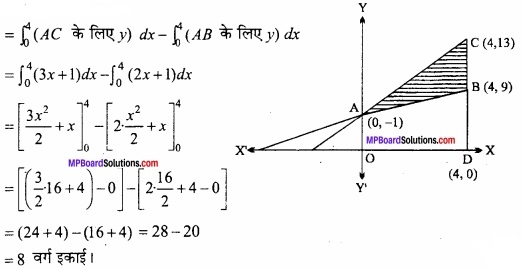 MP Board Class 12th Maths Important Questions Chapter 8 समाकलनों के अनुप्रयोग img 28