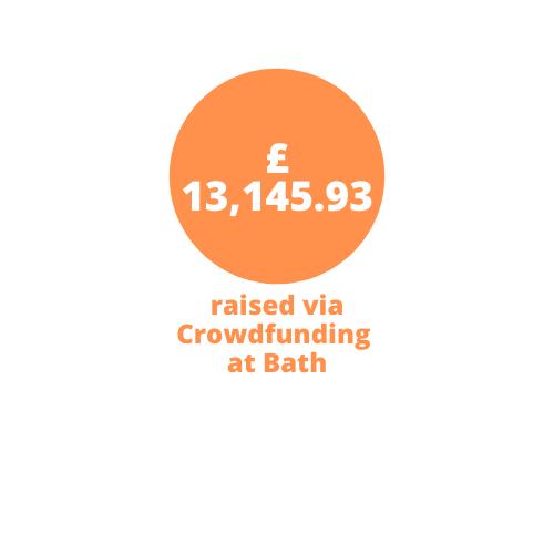£13,145.93 raised via Crowdfunding at Bath