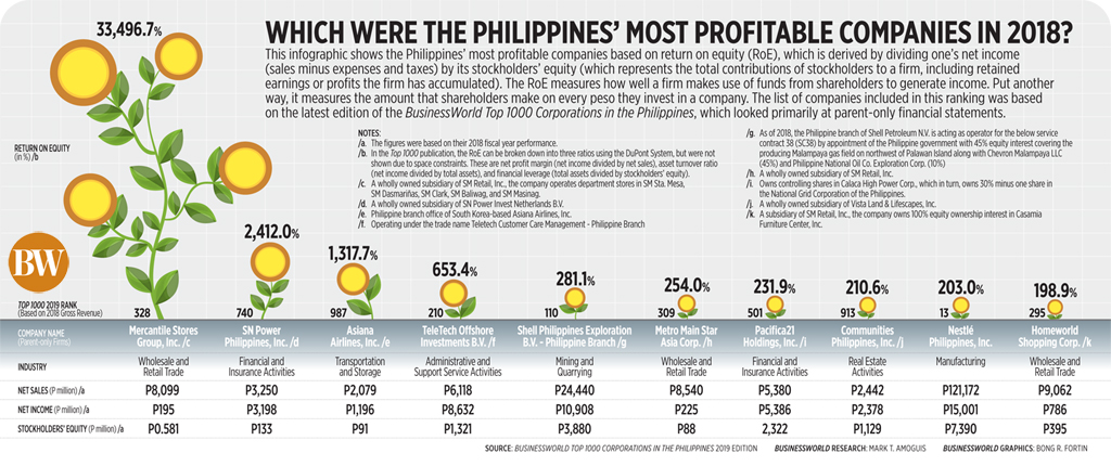 Which were the Philippines' most profitable companies in 2018?