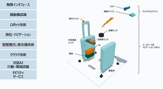 (ご参考)AIスーツケースの構成要素