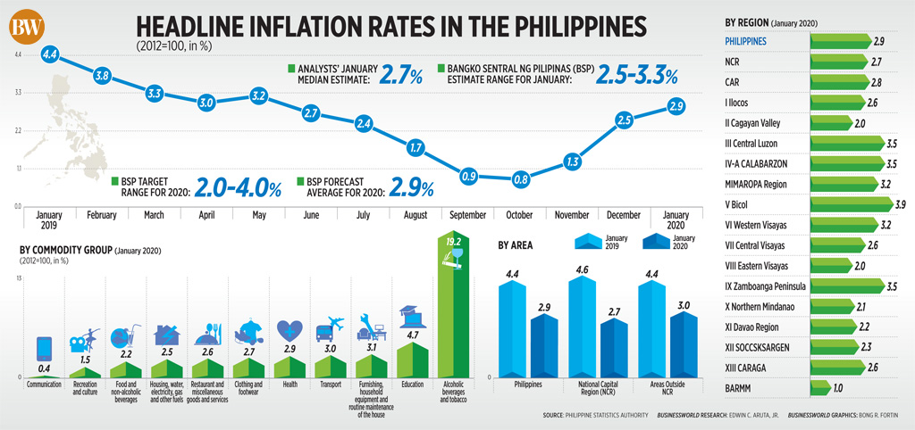 Headline inflation rates in the Philippines (January 2020)