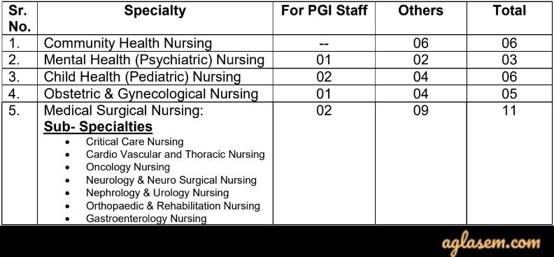 PGIMER M.Sc Nursing Seats Intake