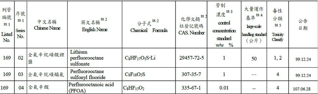 2018年環保署化學局將PPFOA納入公告毒性化學物質中。
