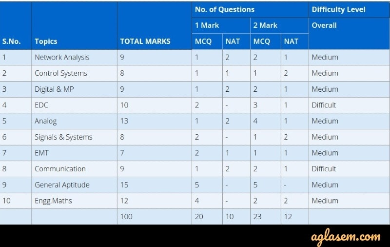 GATE 2020 ME and EC Paper Analysis by Time; Subject Wise No. of Qs and Difficulty Level