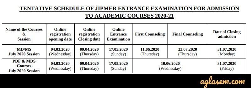 JIPMER PG 2020