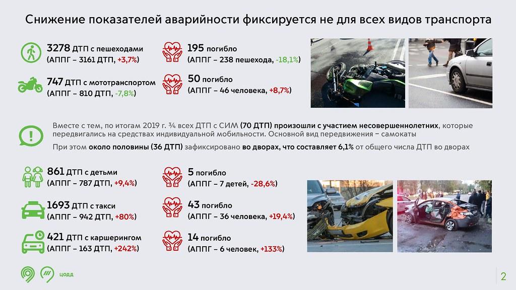 Как Москва будет спасать горожан? Отвечает ЦОДД.