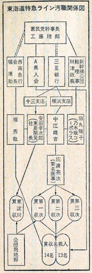 夢の超特急に掲載された新幹線土地買占めの系図