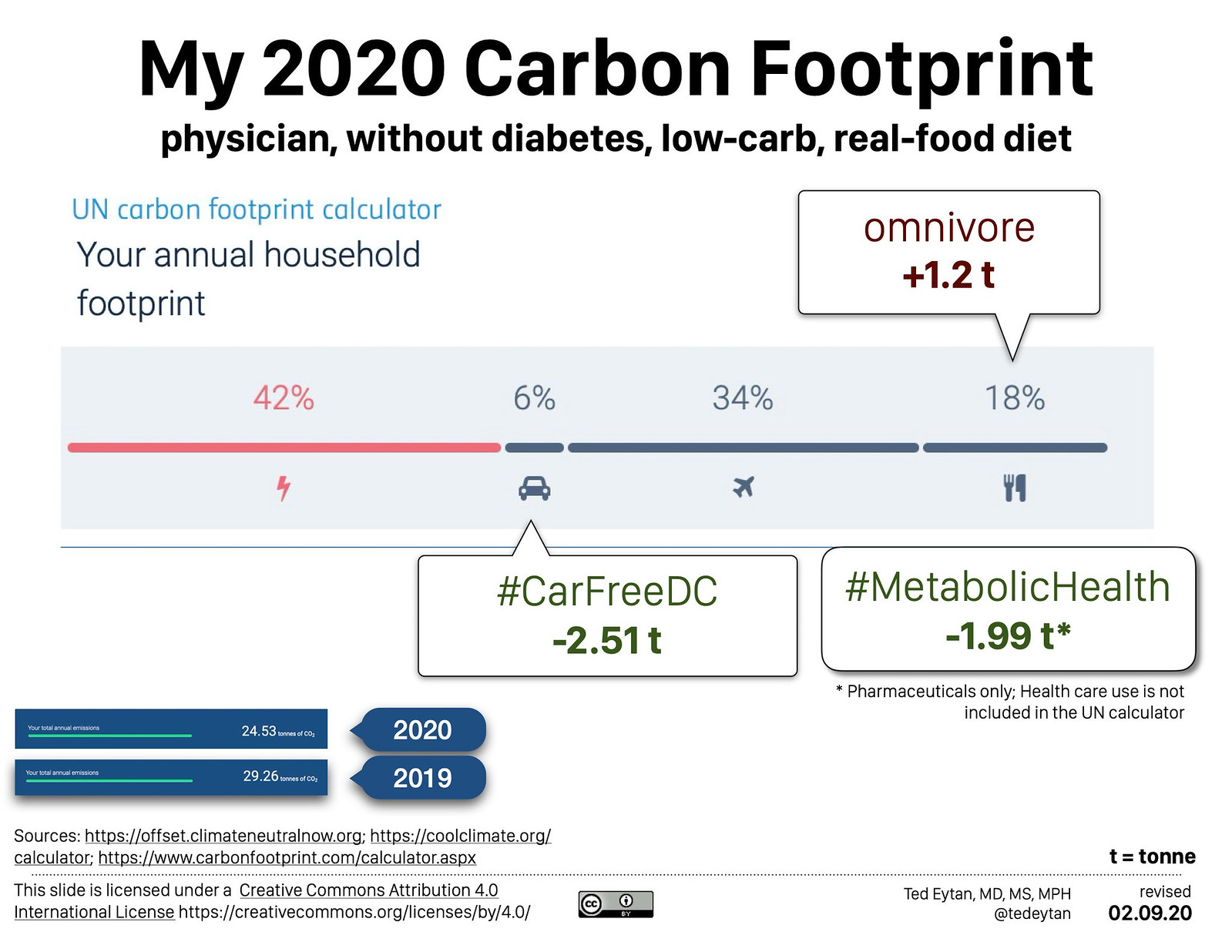 2018.05 Low Carb and Low Carbon - Ted Eytan MD-1001 872