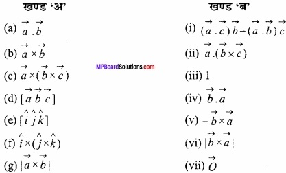 MP Board Class 12th Maths Important Questions Chapter 10 सदिश बीजगणित img 4