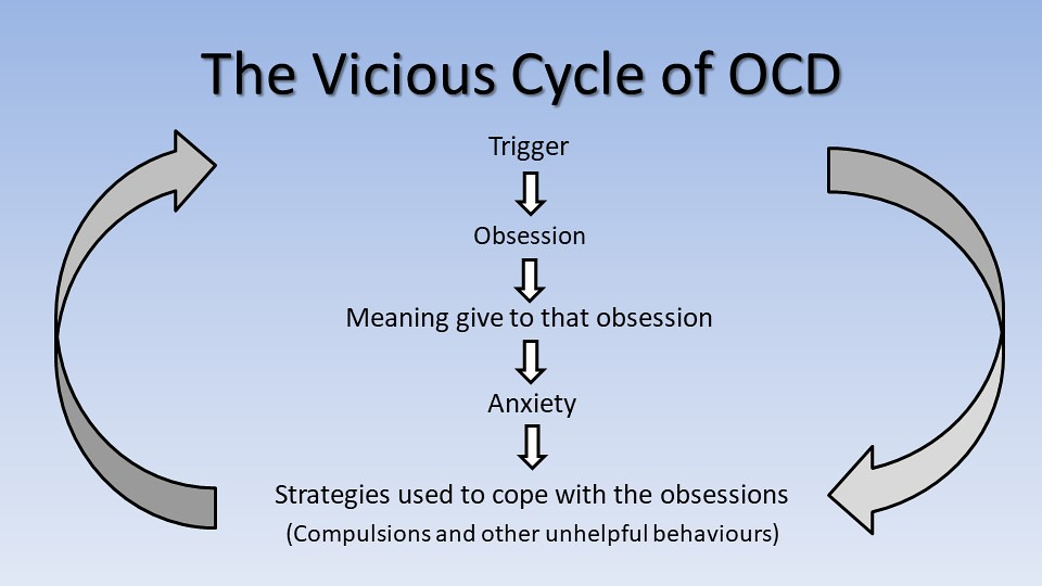 OCD cycle