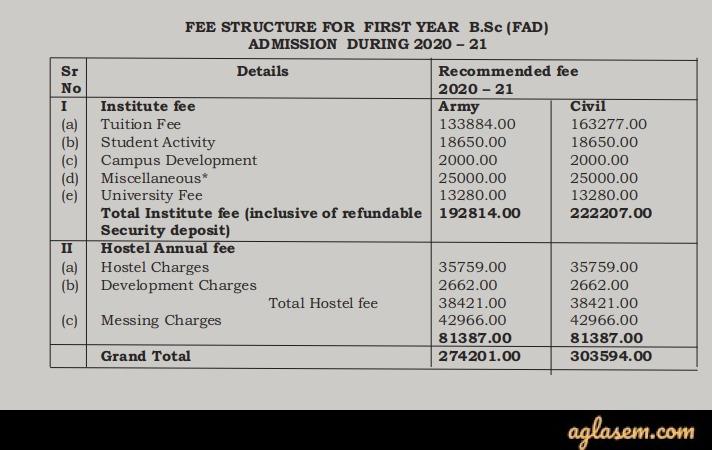 AIFD Bangalore 2020 UG Fee Structure