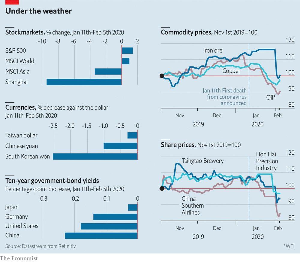 ¿Puede el Coronavirus ser un problema para la economía mundial?