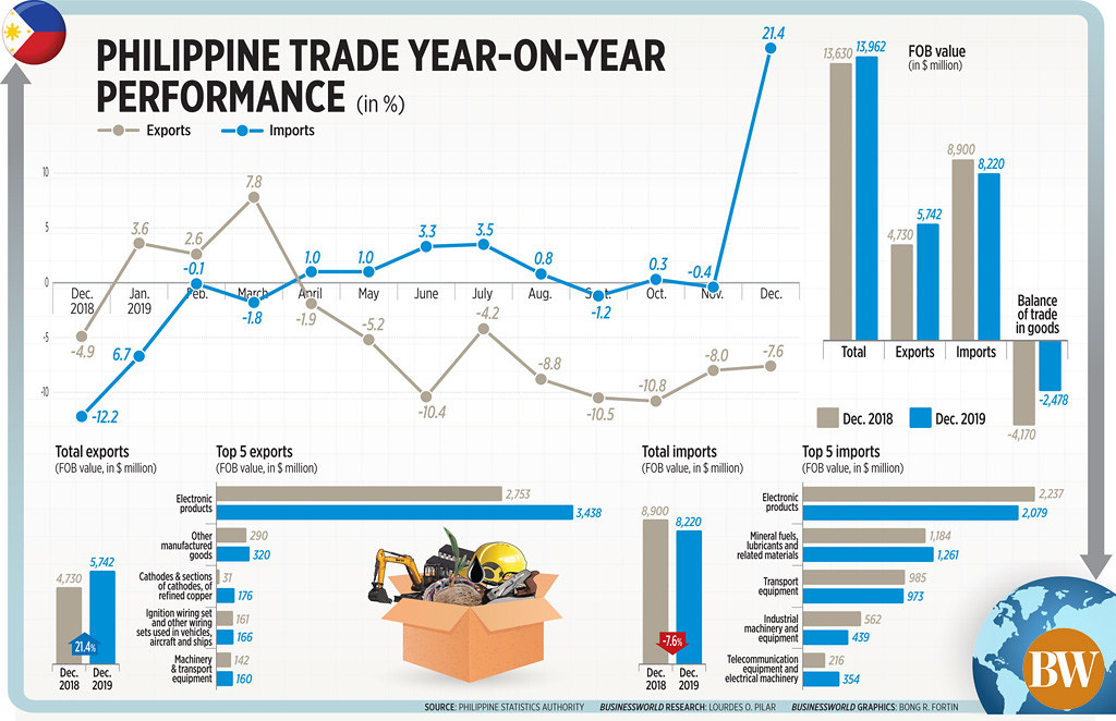 Philippine trade year-on-year performance (December 2019)