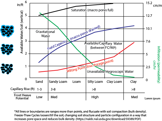 water holding capacity of soils