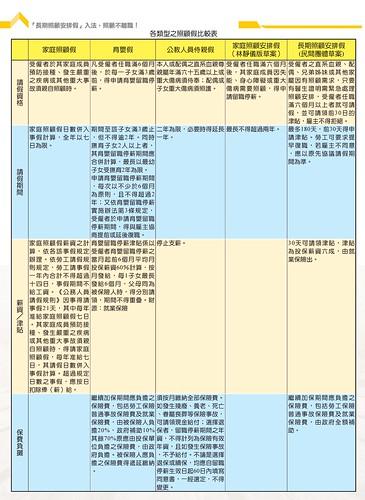 表1.各類型之照護架比較表