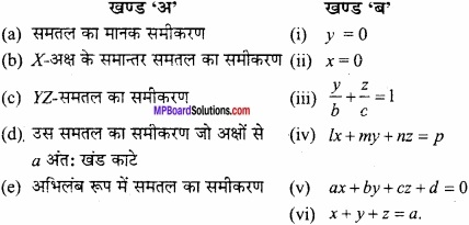 MP Board Class 12th Maths Important Questions Chapter 11 त्रि-विमीय ज्यामिति img 2