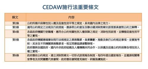 圖02.CEDAW施行法重要條文