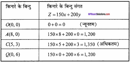 MP Board Class 12th Maths Important Questions Chapter 12 रैखिक img 23