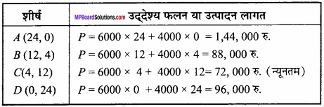MP Board Class 12th Maths Important Questions Chapter 12 रैखिक img 21