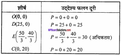 MP Board Class 12th Maths Important Questions Chapter 12 रैखिक img 17