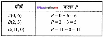 MP Board Class 12th Maths Important Questions Chapter 12 रैखिक img 11