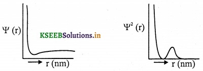 1st PUC Chemistry Question Bank Chapter 2 Structure of Atom - 44