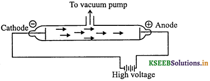 1st PUC Chemistry Question Bank Chapter 2 Structure of Atom - 1
