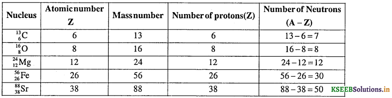 1st PUC Chemistry Question Bank Chapter 2 Structure of Atom - 7