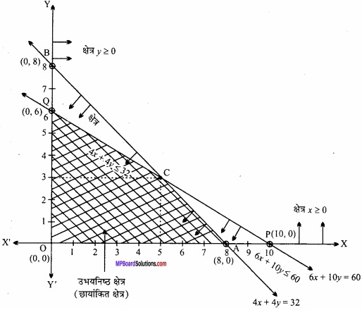 MP Board Class 12th Maths Important Questions Chapter 12 रैखिक img 22