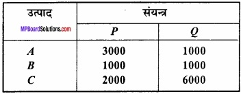 MP Board Class 12th Maths Important Questions Chapter 12 रैखिक img 20