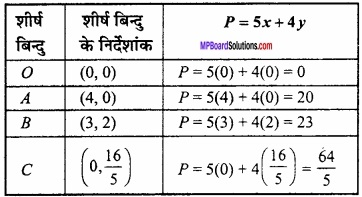 MP Board Class 12th Maths Important Questions Chapter 12 रैखिक img 14