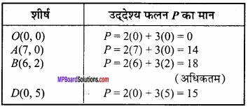 MP Board Class 12th Maths Important Questions Chapter 12 रैखिक img 7