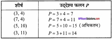MP Board Class 12th Maths Important Questions Chapter 12 रैखिक img 19