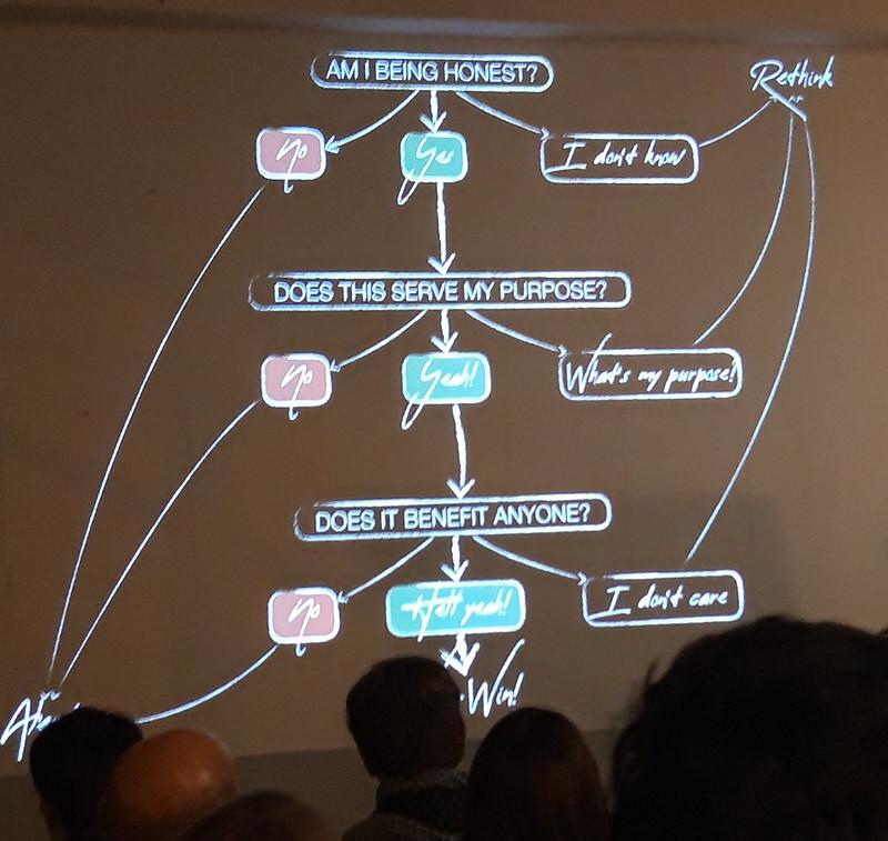 social media decision tree