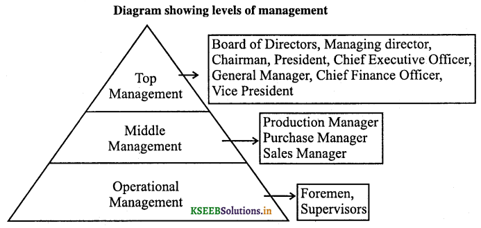 2nd PUC Business Studies Question Bank Chapter 1 Nature and Significance of Management