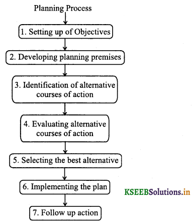 2nd PUC Business Studies Question Bank Chapter 4 Planning 1