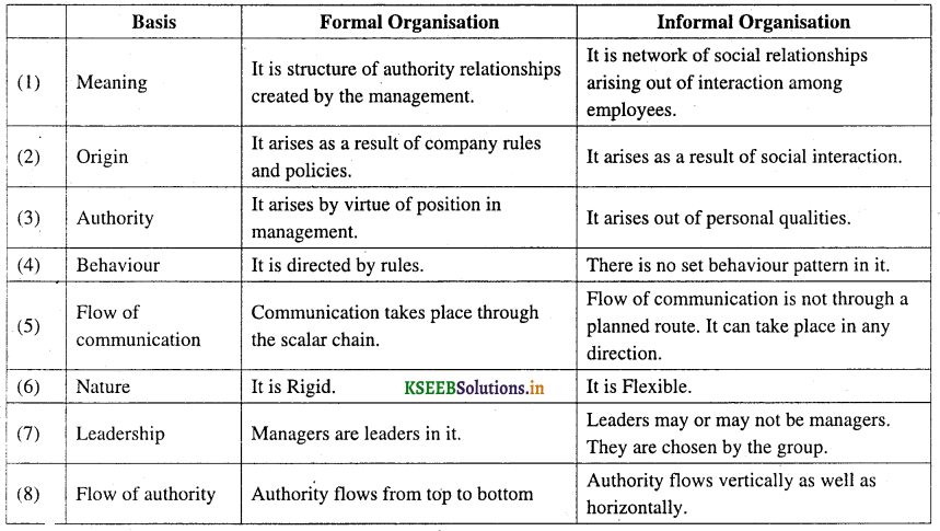 2nd PUC Business Studies Question Bank Chapter 5 Organising 5